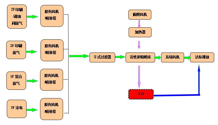 废气处理流程