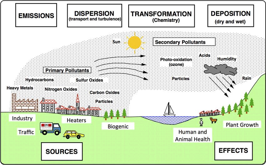 臭氧的循环