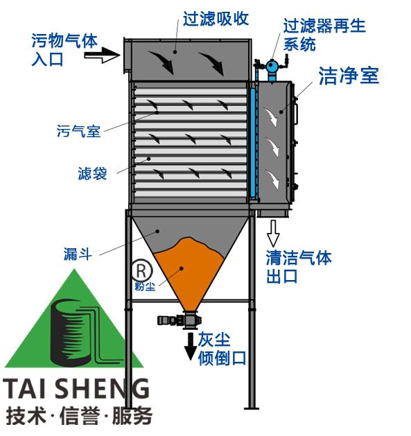 卧式袋式除尘器结构图